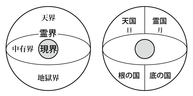 霊界の構造図